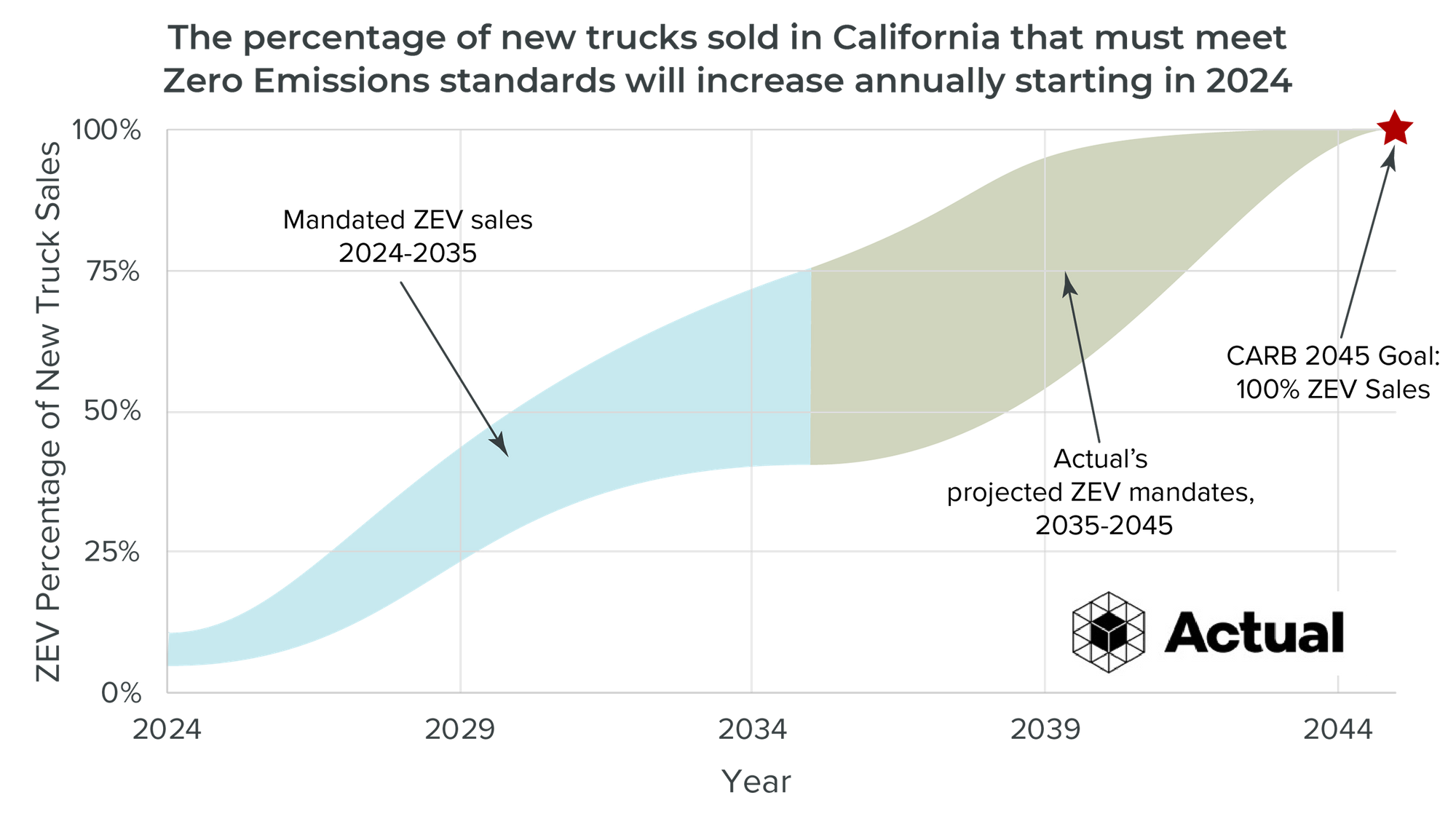 100% of trucks sold in California must meet Zero Emissions standard by 2044