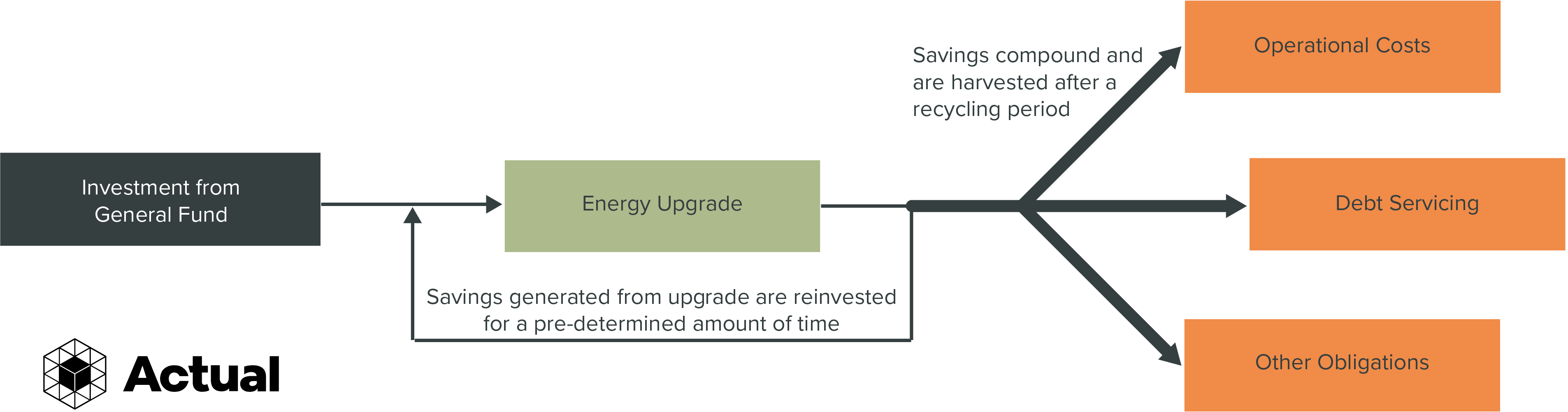 A flowchart which shows how Savings Recycling works. At the left is a block showing the general fund. An arrow connects it to a second block, the energy upgrade. An arrow from the right side of the energy upgrade loops back to the energy upgrade, showing that money saved by making things more efficient can be used to make even more upgrades. At the right, there is a bold line which branches into three lines, showing that harvested money can be spent on operational costs, debts, and other obligations.