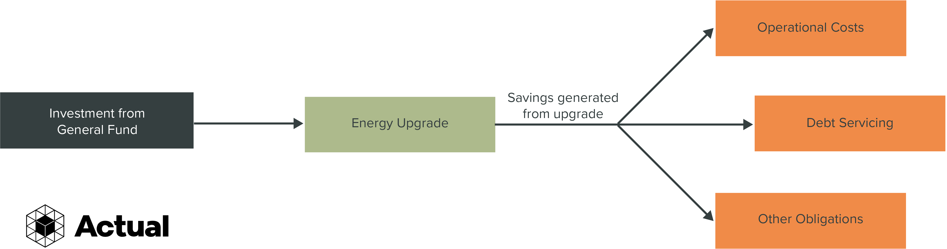 A flowchart which shows how small energy upgrades are typically financed. At the left is a block showing the general fund. An arrow connects it to a second block, the energy upgrade. There is a line from the right side of the energy upgrade which branches into three arrows, showing that the saved money can be spent on operational costs, debts, and other obligations.