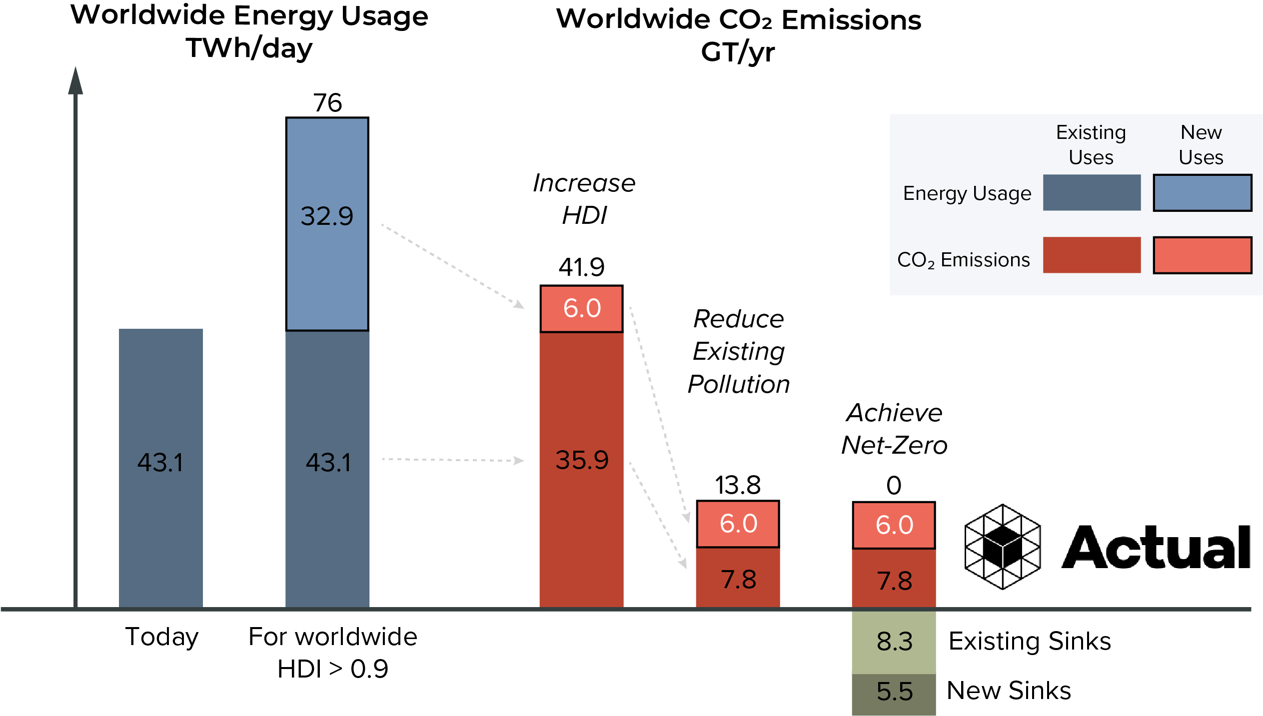 This chart shows the pathway for energy use and emissions. Starting with 43.1 TWH/day to 76 TWh/day, will increase emissions from 36 to 41 GT CO2/yr. Through reducing existing pollution and adding carbon sinks, we can achieve net zero.