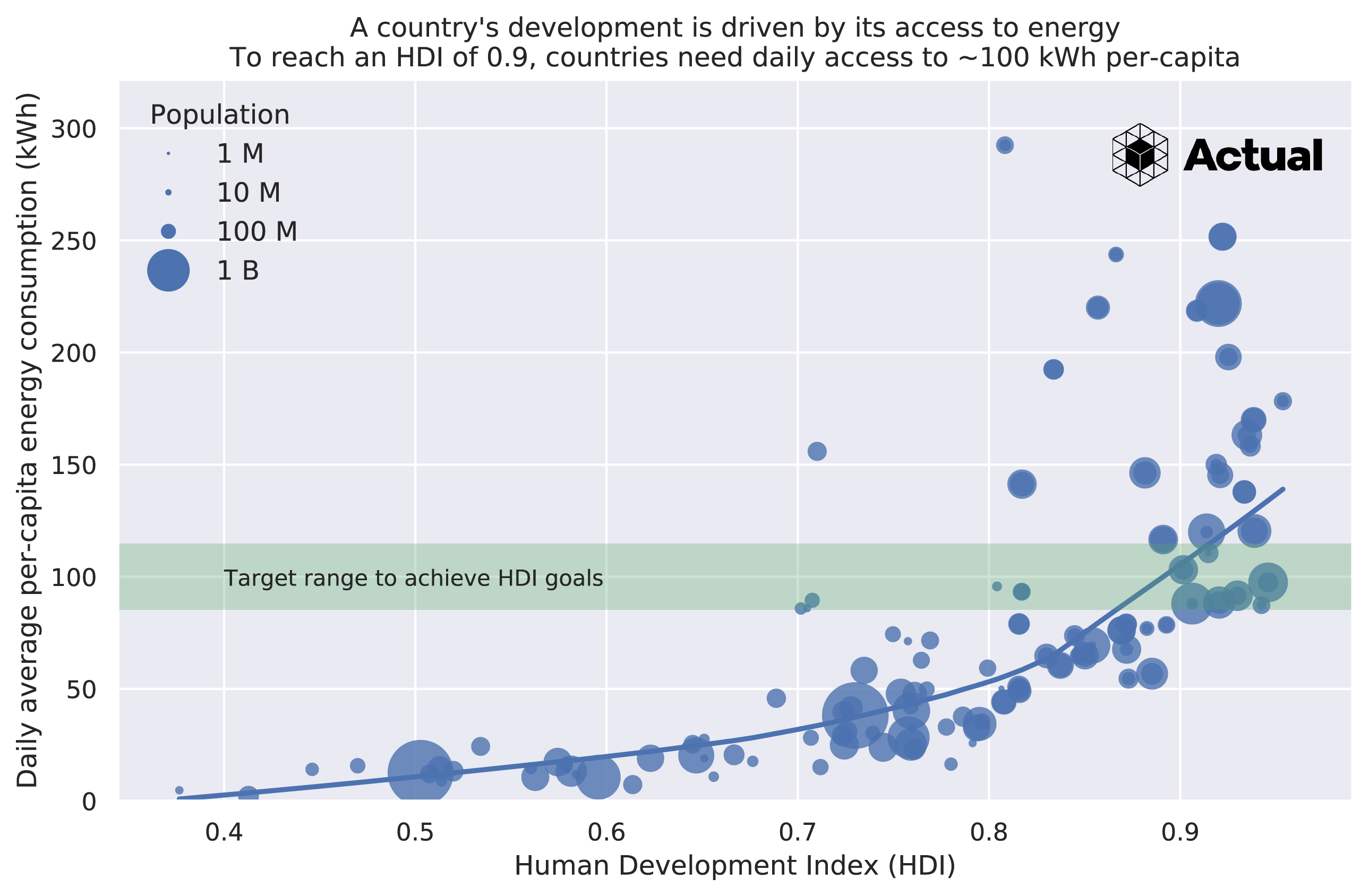A chart showing the per-capita energy consumption as a function of the Human Development Index. This chart shows that as the available per-capita energy increases, the HDI of a country also increases. Essentially, a high level of development requires at least 100 kWh/day per capita.